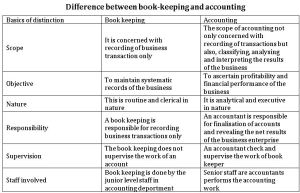 Differnce between book keeping and accounting