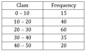 ICSE X Maths Graphical Representation of Statistical Data 8