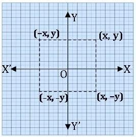 ICSE X maths Reflection 5