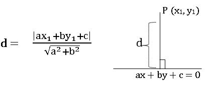  Perpendicular distance (Length of the perpendicular): The perpendicular distance from a point P (x1, y1) to the line ax + by + c = 0 is