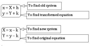 trasformation of axes equations