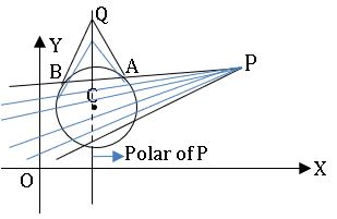 ts inter 2B pole and polar of circle