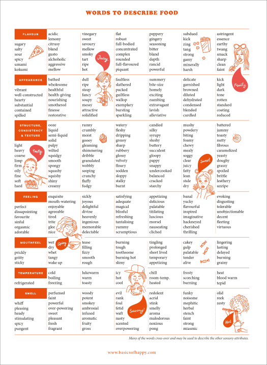 355 words to describe food - poster/ chart- Basics of Happy - www.basicsofhappy.com
