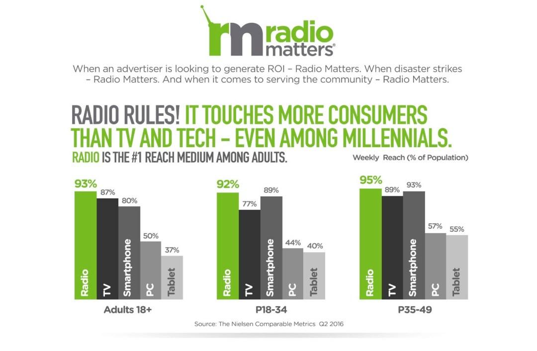 Radio Rules