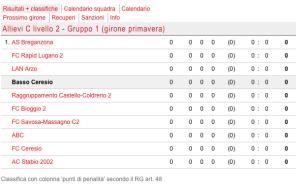 Allievi C - Girone Primaverile