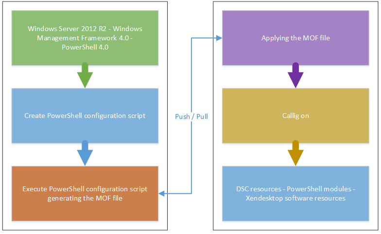 Desired State Configuration