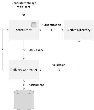 sf-internal-authentication-flow