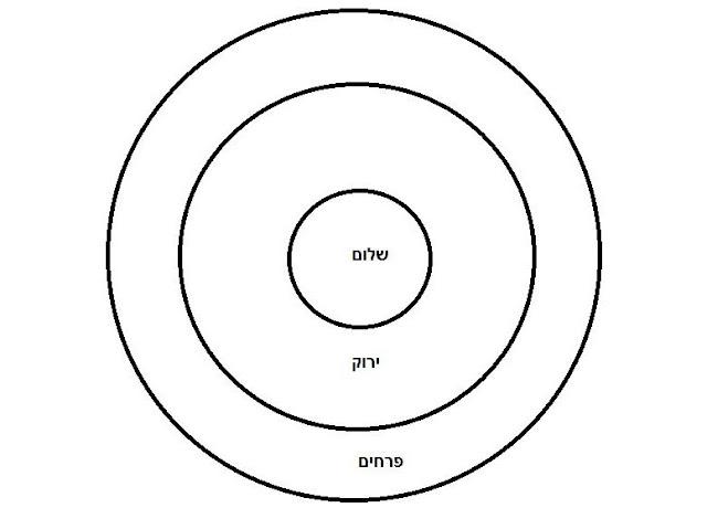 מעגל תנועה עתידי - לא צריך גם את הפלסטיק. יספיקו המילים. סימון המסומן.