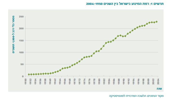 מספר כלי הרכב הפרטיים בישראל לנפש 1950-2004 ימי הביניים