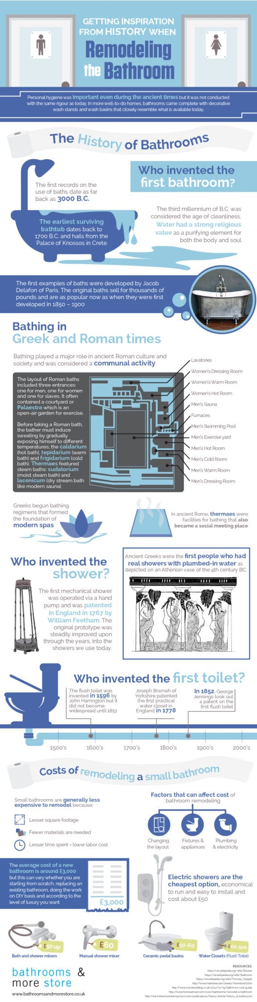 A History of Bathrooms