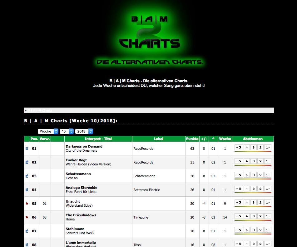 Analoge Stereoide: Einstieg in die BAM Charts auf Platz 4!