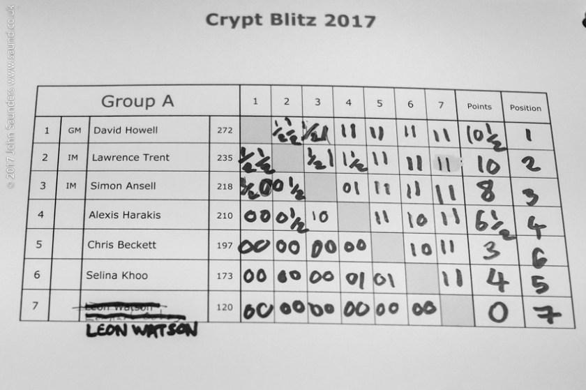 Ginger GM Crypt Blitz results
