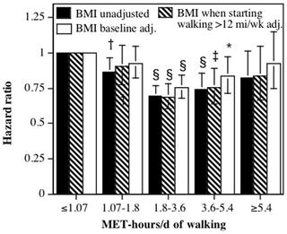 걸으려면, 더 걸어라!