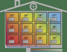 Genomskärning av hus med olika temperaturer