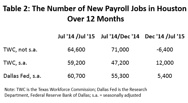 Table 2: The Number of New Payroll Jobs in Houston Over 12 Months