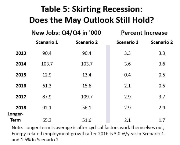 Table 5: Skirting Recession: Does the May outlook Still Hold?