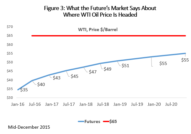 Figure 3: What the Future's Market Says About Where WTI Oil Price is Headed