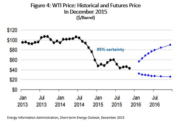 Figure 4: WTI Price: Historical and Futures Price in December 2015 ($/Barrel)