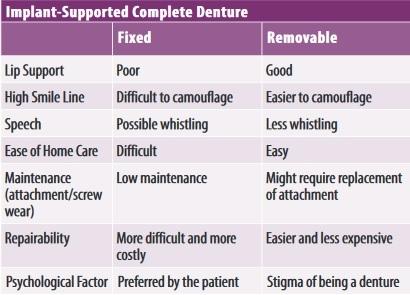 implant-supported-dentures-comparison