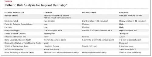 Estehtic-Risk-Analysis-for-Anterior-Implant-Dentistry