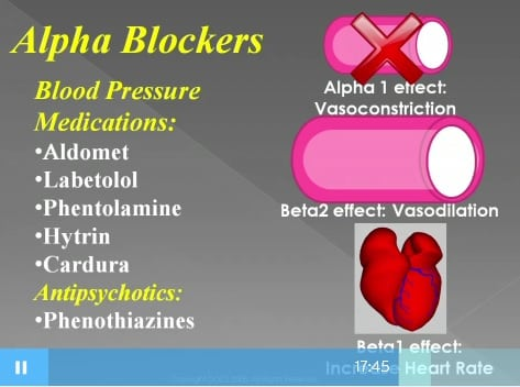 Dental anesthetic impact on alpha blocker