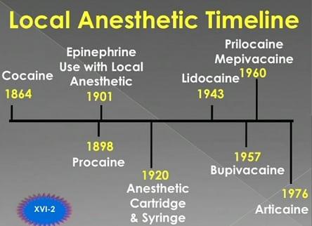 Dental local anesthetics history