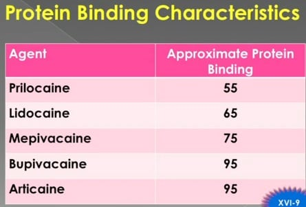 Table of dental local anesthetics protein binding ability