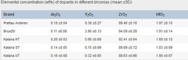 zirconia crown dopants
