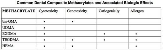 Methacrylate bis-GMA UDMA EGDMA TEGDMA HEMA