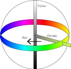Munsell Color dental shade