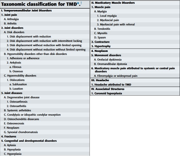 Image of the Classification of TMD