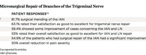 microsurgery of trigeminal nerve