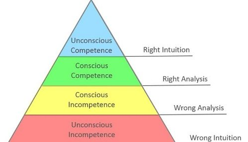 Image of the four stages of competence from dental psychology blog