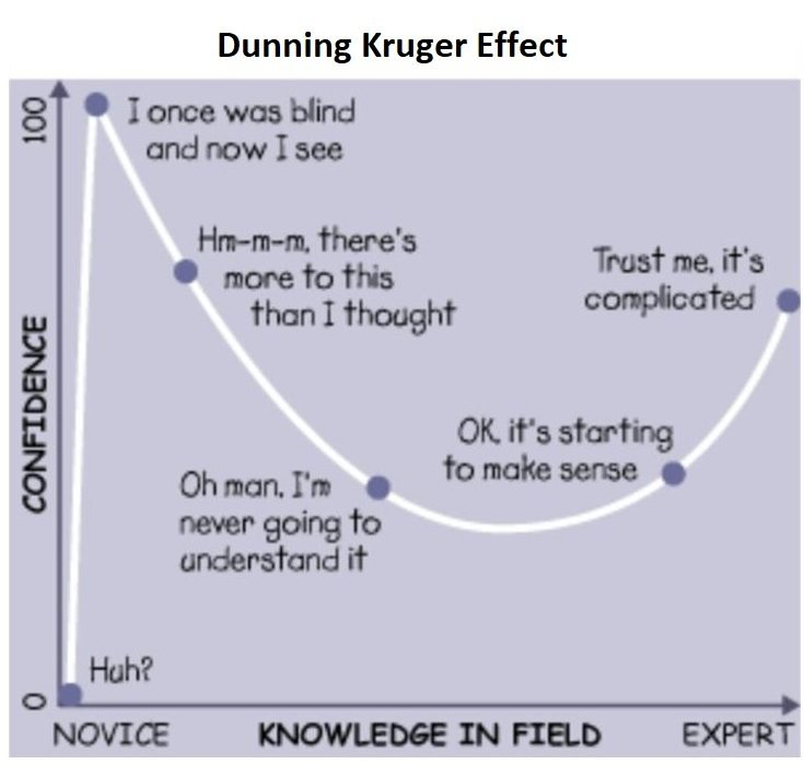 Image of dunning kruger effect
