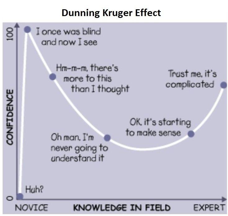Image of dunning kruger effect