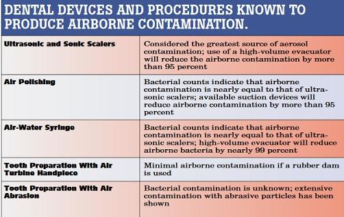 Dental aerosol producing procedures