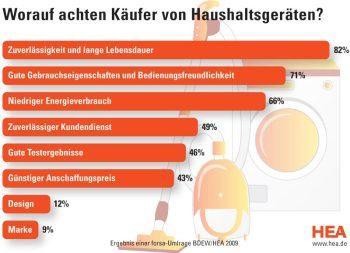 Grafik über den Stellenwert vom Energieverbrauch von Haushaltsgeräten bei einer Kaufentscheidung