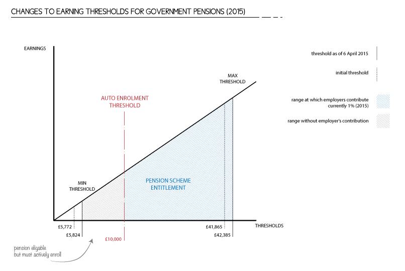 Auto enrolment graph