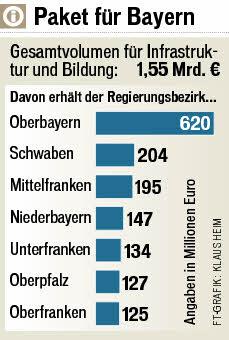 Konjunkturpaket II Verteilung in Bayern