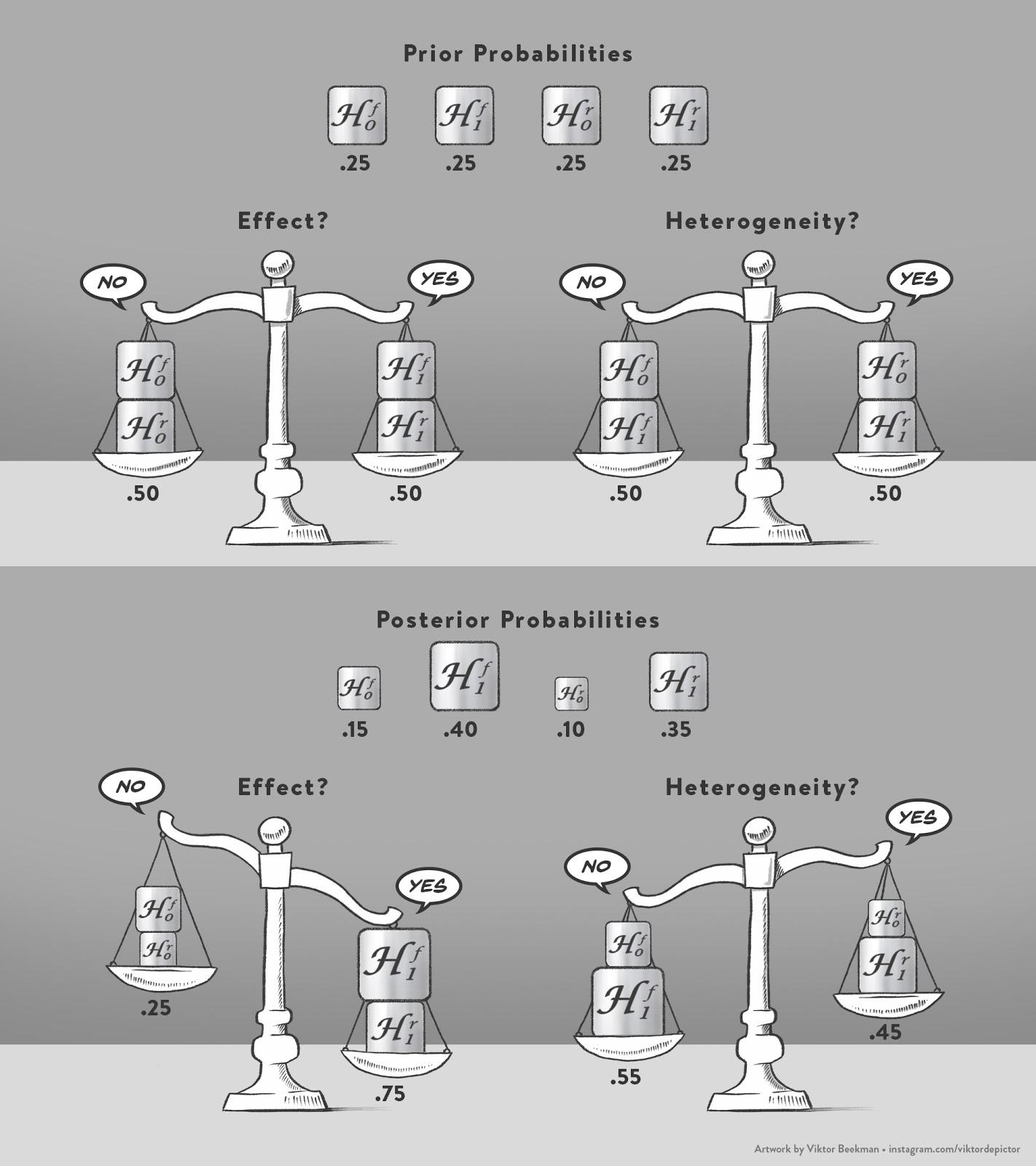 A Primer on Bayesian Model-Averaged Meta-Analysis