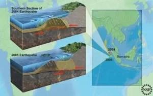 © Nicolle Rager Fuller / National Science Foundation Schema der Verwerfung mit den beiden Bruchzonen der Beben von 2004 und 2005. Der Bruch von 2005 ereignete sich näher an der Küste und löste daher nur einen kleinen Tsunami aus. Foto-Quelle: scinexx.de