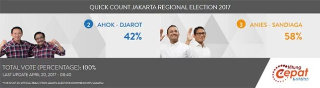 Ahok verliert Gouverneurswahl in Jakarta / Screenshot Jakarta Post