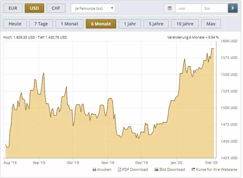 Goldpreisentwicklung der letzten 6 Monate
