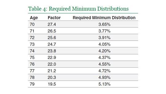 rmd distribution factor table