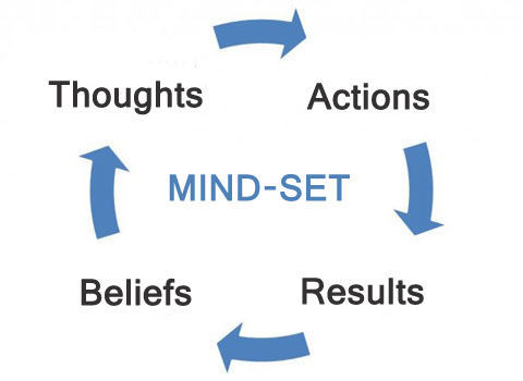BAYU Mindset Transformation Model