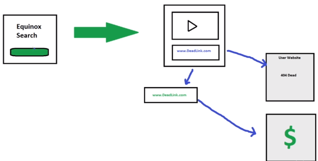How To Make Money With Broken Links 3
