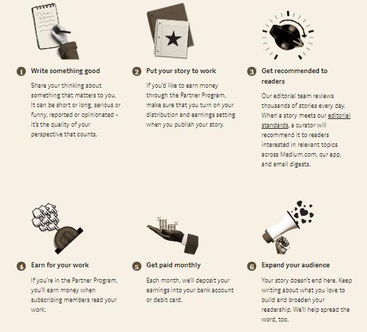 how to make money on medium 5