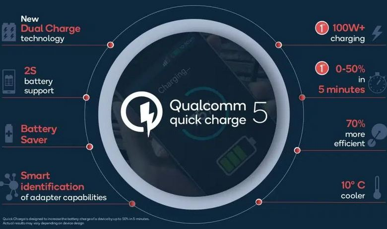 Qualcomm's new Quick Charge 5 recharges 50% of  phones battery in 5 minutes, 100% in 15 1