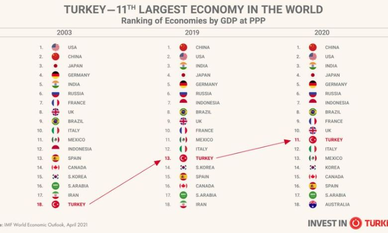 Turkey Climbs Up To 11th Place Globally In Terms of GDP 1