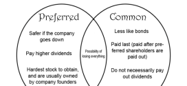 common stock and preferred